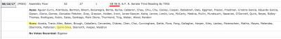 SB96 Bill Votes