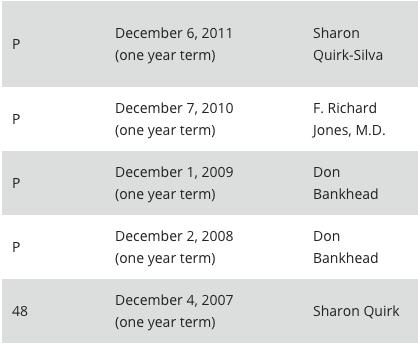 SQS Mayor Timeline