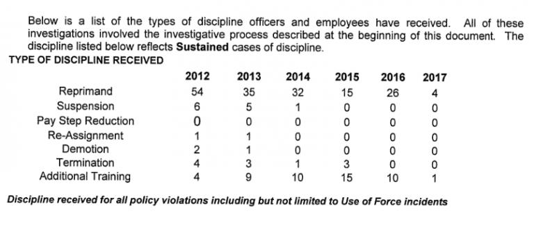 FPD Discipline
