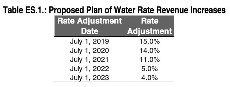 Water Rate Increase June 2019 B